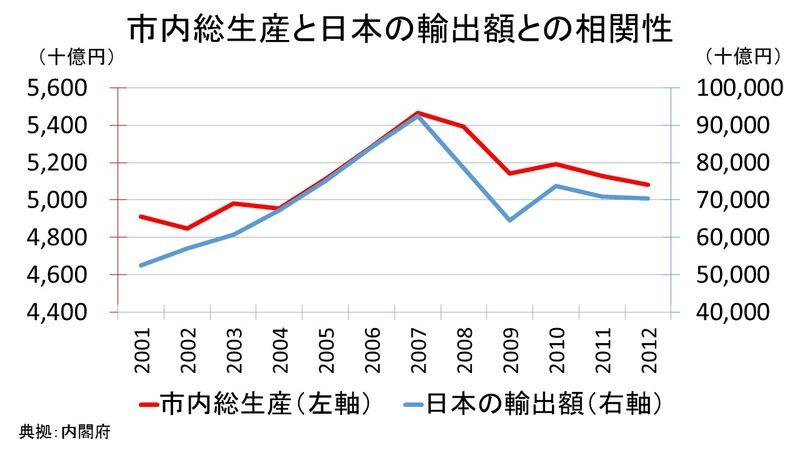 市内総生産と輸出