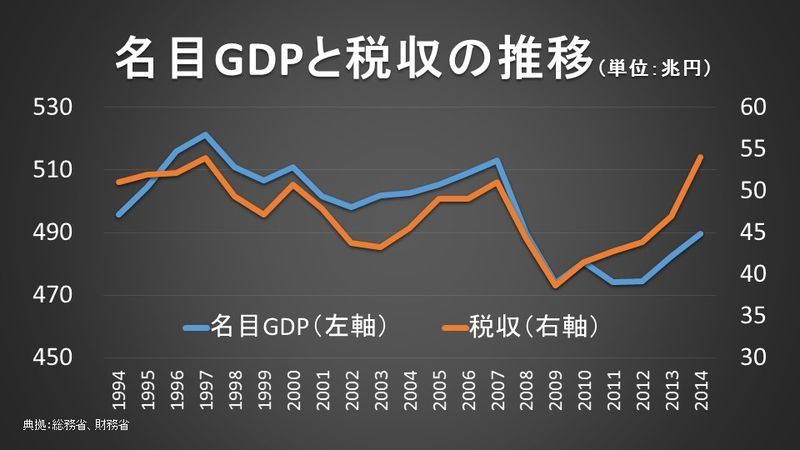GDPと税収の相関性