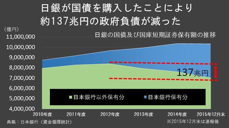 日銀の国債保有額推移