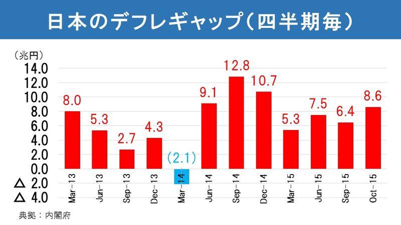 日本のデフレギャップ(四半期毎)