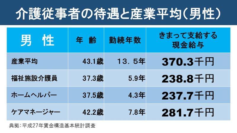 介護従事者の待遇と産業平均(男性)