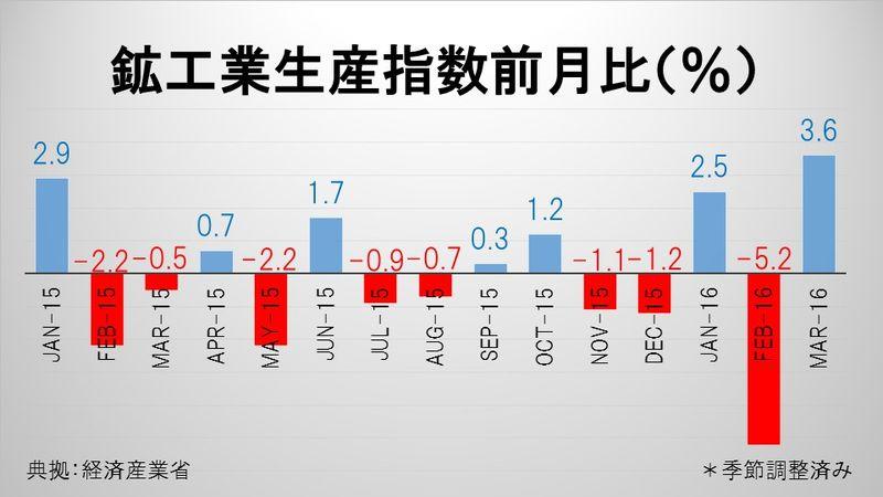 鉱工業生産指数前月比(%)