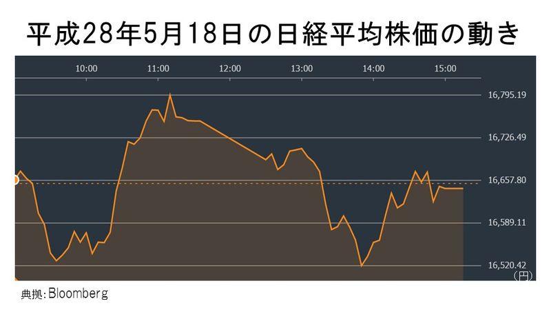 平成28年5月18日の日経平均株価の動き