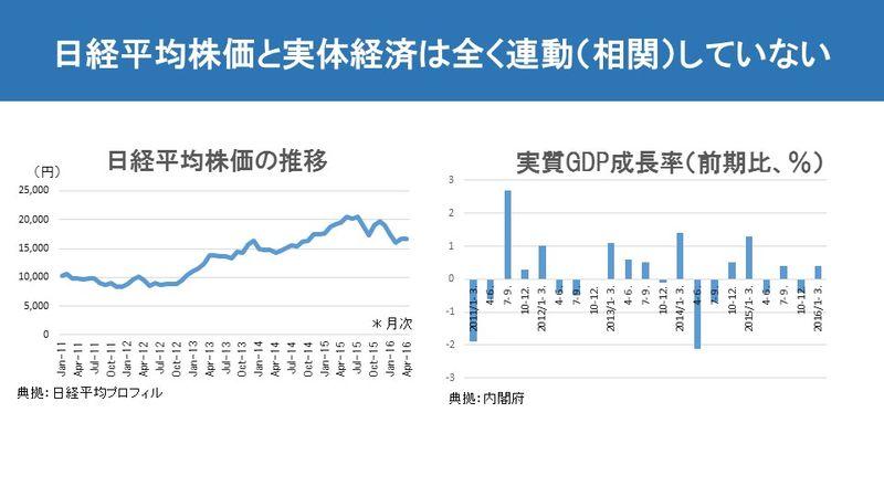 日経平均株価と実体経済は全く連動(相関)していない