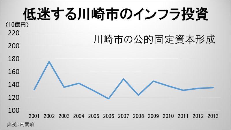 低迷する川崎市のインフラ投資