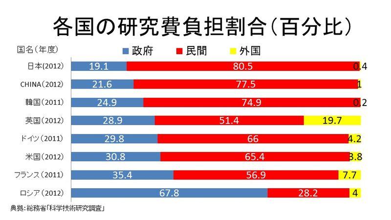 各国の研究費負担割合(百分比)