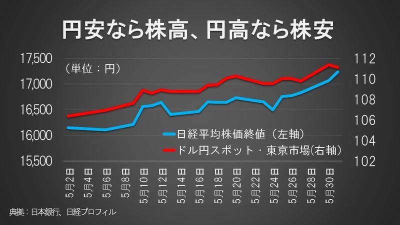 円安なら株高、円高なら株安
