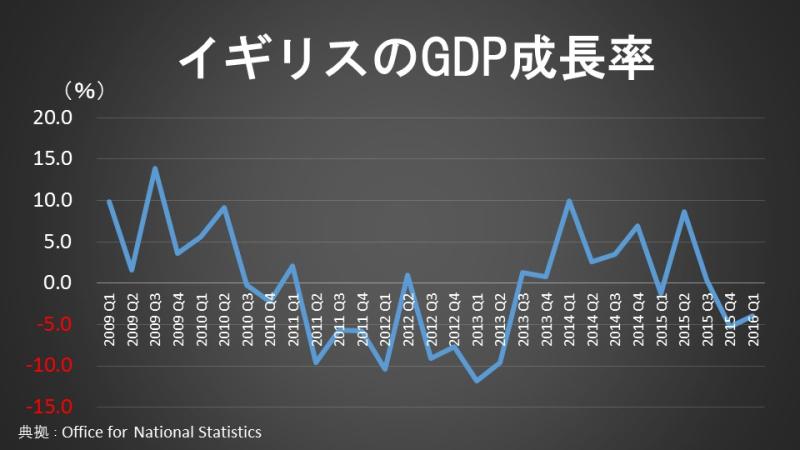 イギリスのGDP成長率