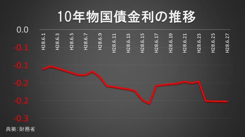 10年物国債金利の推移