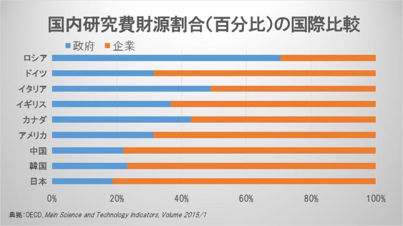 国内研究費財源割合(百分比)の国際比較