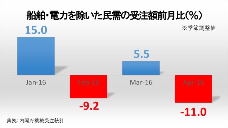 船舶・電力を除いた民需の受注額前月比(%)
