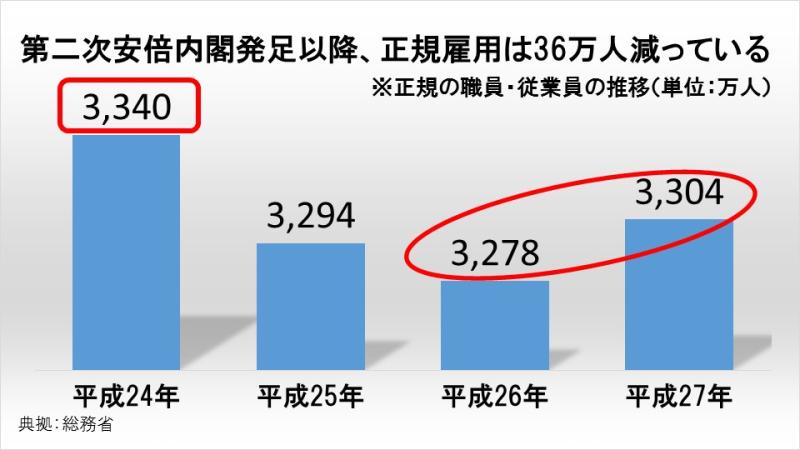 第二次安倍内閣発足以降、正規雇用は36万人減っている