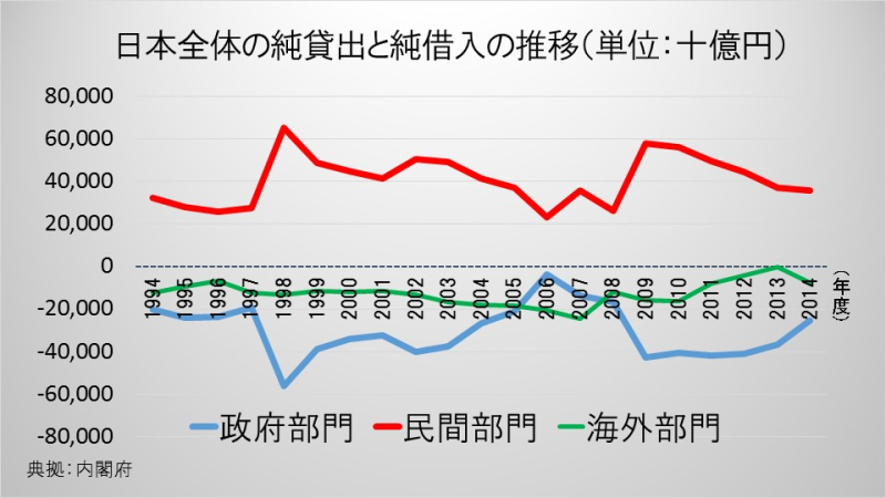 日本全体の純貸出と純借入の推移(単位:十億円)