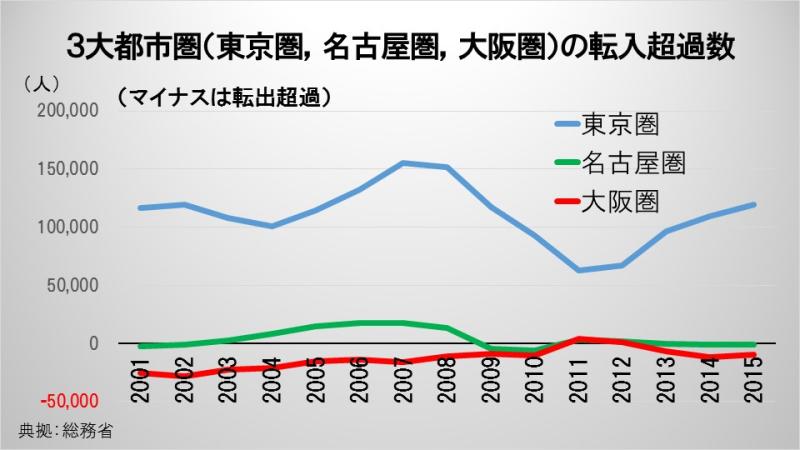 3大都市圏(東京圏,名古屋圏,大阪圏)の転入超過数