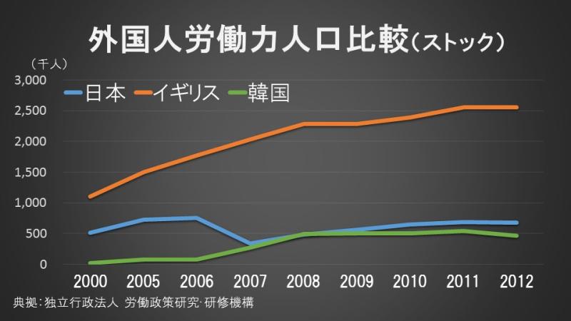 外国人労働力人口比較(ストック)