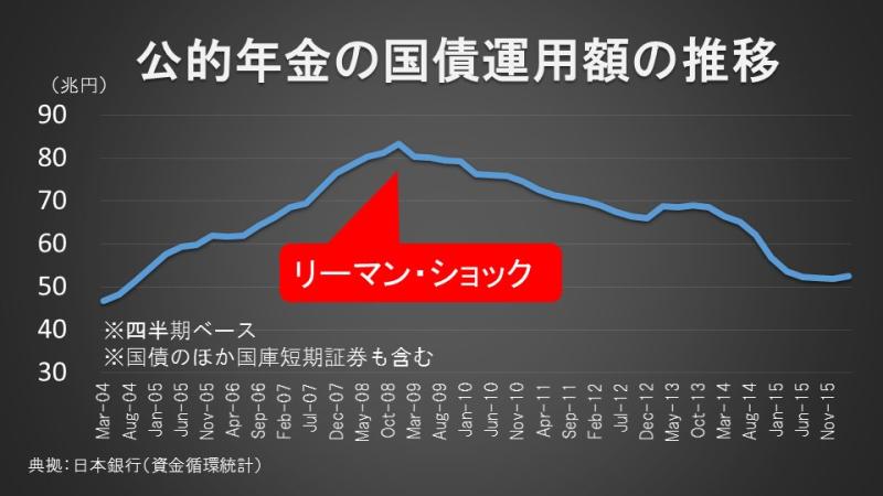 公的年金の国債運用額の推移