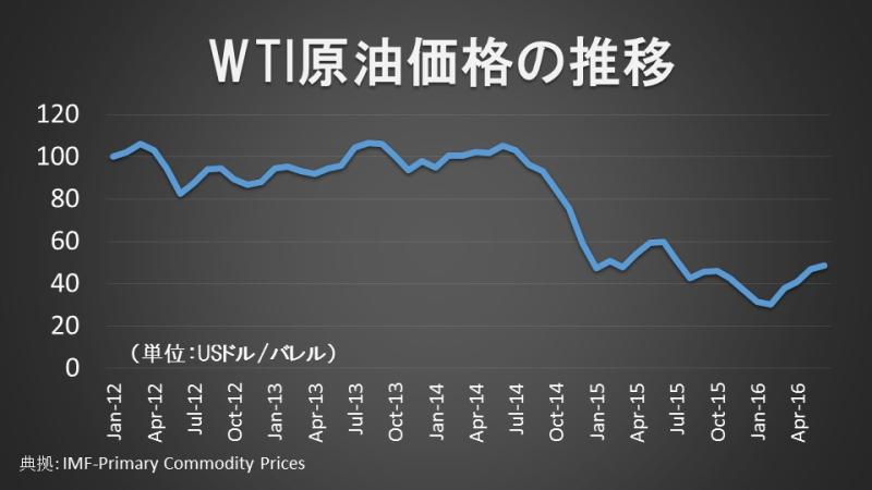 WTI原油価格の推移