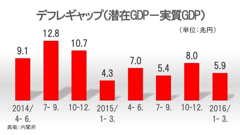 デフレギャップ(潜在GDP-実質GDP)