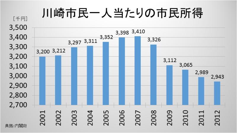 川崎市民一人当たりの市民所得