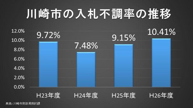 川崎市の入札不調率の推移