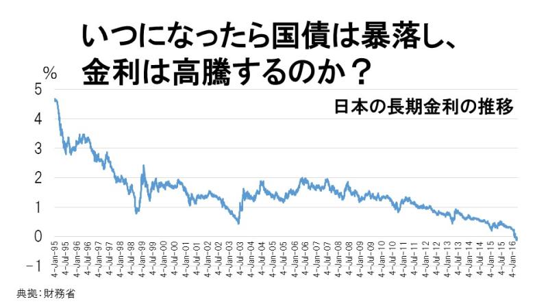 いつになったら国債は暴落し、金利は高騰するのか?