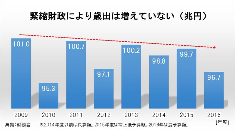 緊縮財政により歳出は増えていない(兆円)