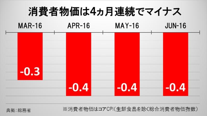 消費者物価は4ヵ月連続でマイナス