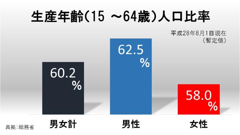 生産年齢(15 ~64歳)人口比率