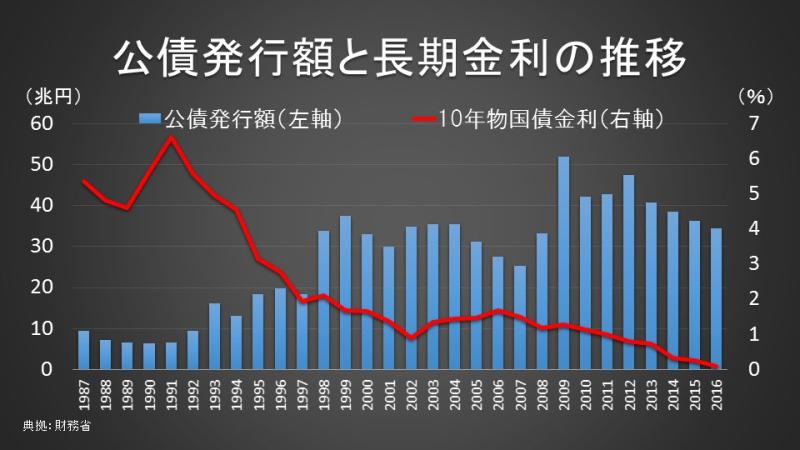 公債発行額と長期金利の推移
