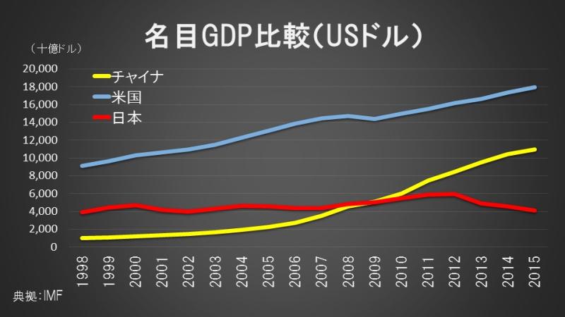 名目GDP比較(USドル)