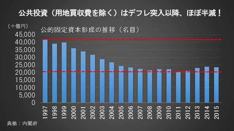 公共投資(用地買収費を除く)はデフレ突入以降、ほぼ半減!