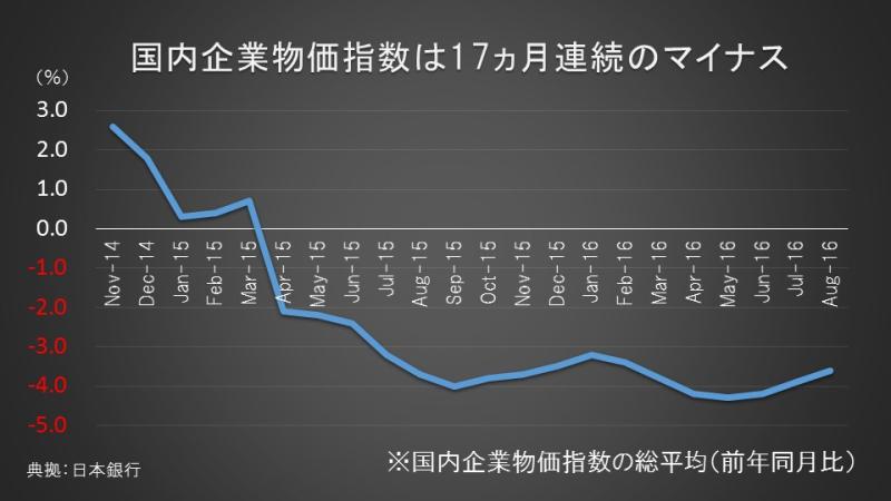 国内企業物価指数は17ヵ月連続のマイナス