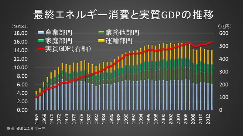 エネルギー消費量とGDP成長率