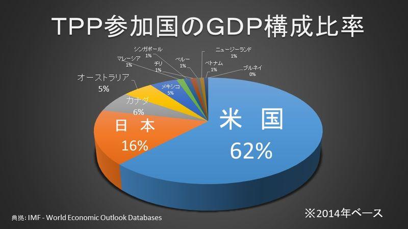 TPP参加国の経済規模