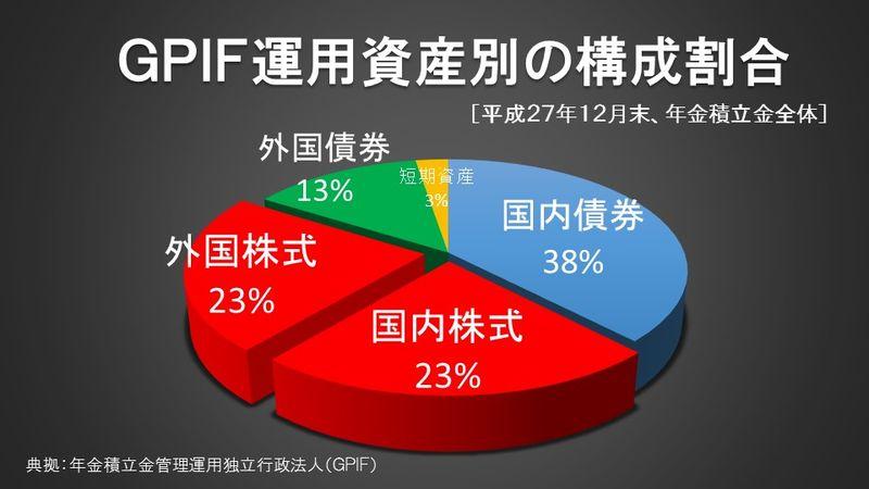 GPIF運用資産別の構成割合