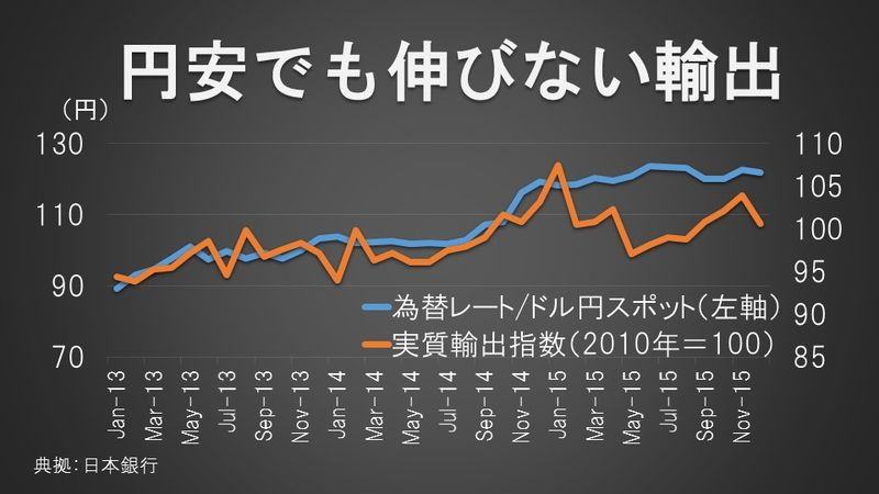 円安でも伸びない輸出
