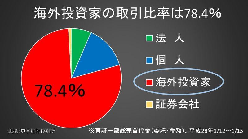 海外投資家の取引比率は78.4%