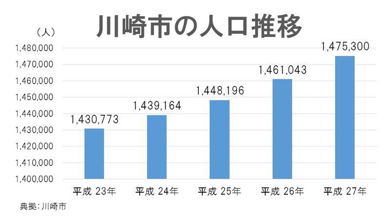 川崎市の人口
