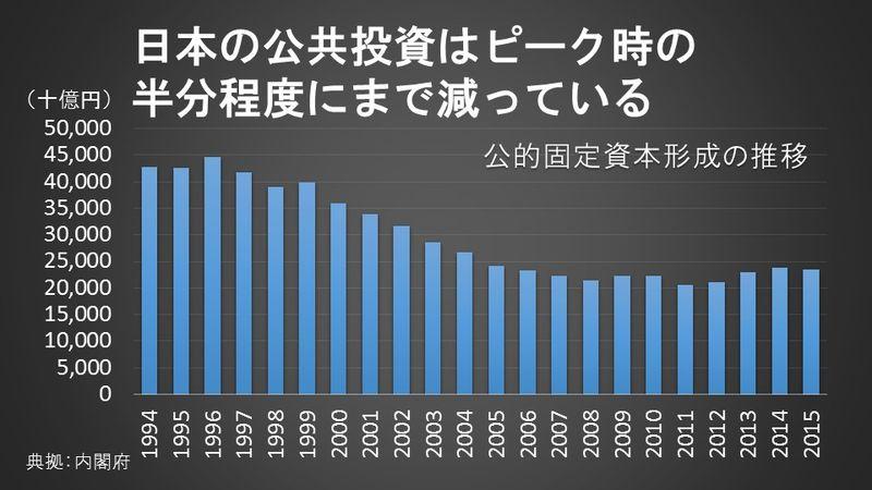 日本の公共投資はピーク時の