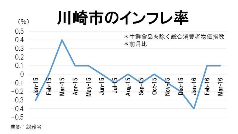 川崎市のインフレ率
