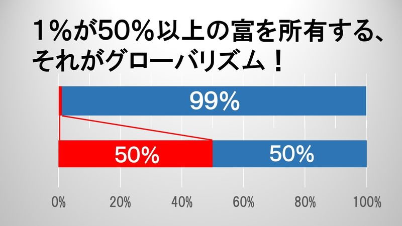 1%が50%以上の富を所有する、