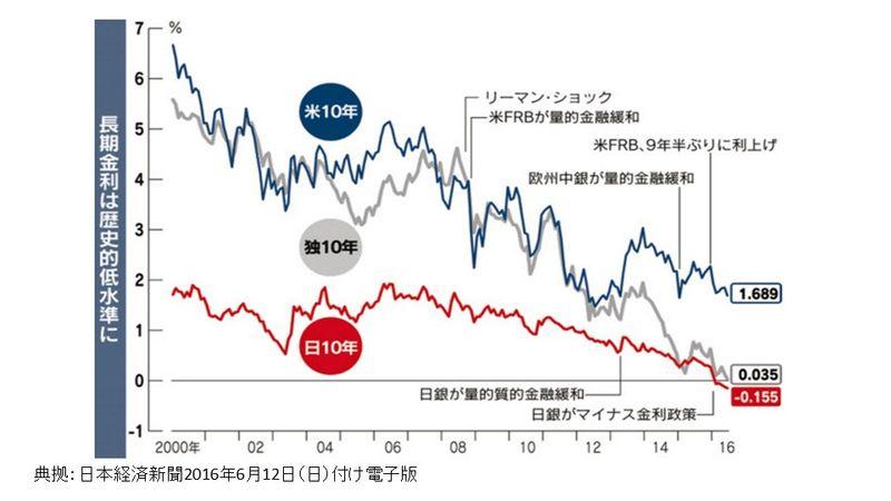 長期金利は歴史的低水準に(日本経済新聞)