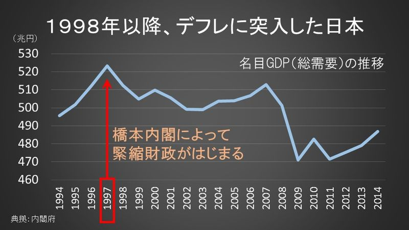 1998年以降、デフレに突入した日本