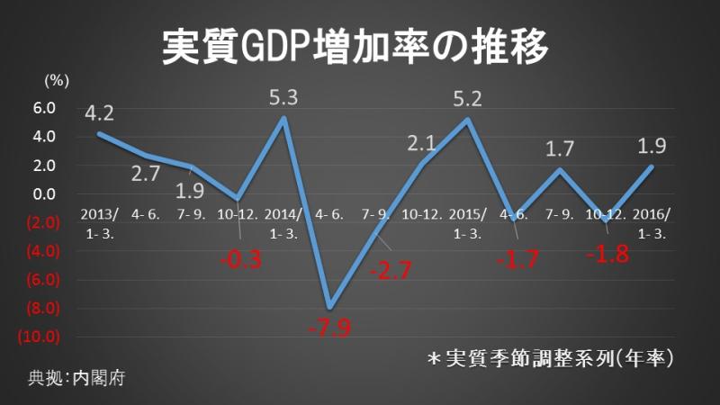 実質GDP増加率の推移