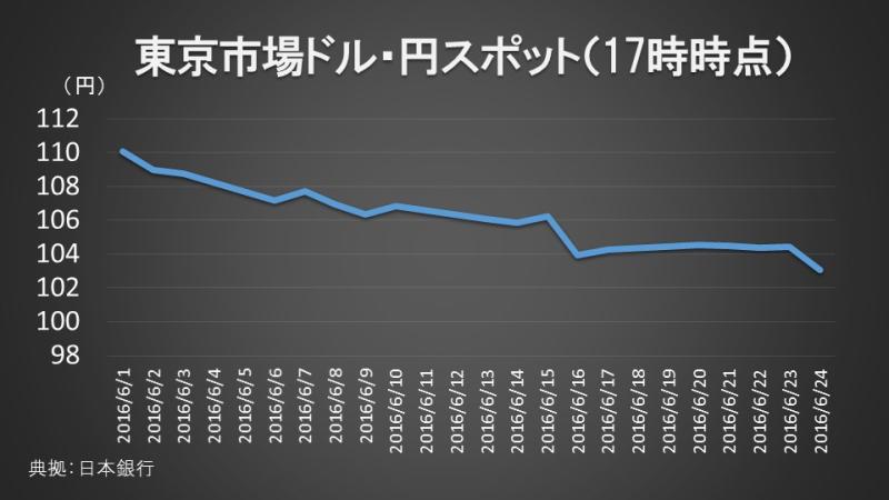 東京市場ドル・円スポット(17時時点)
