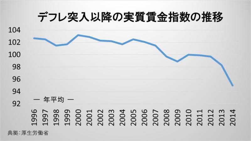 デフレ突入以降の実質賃金指数の推移
