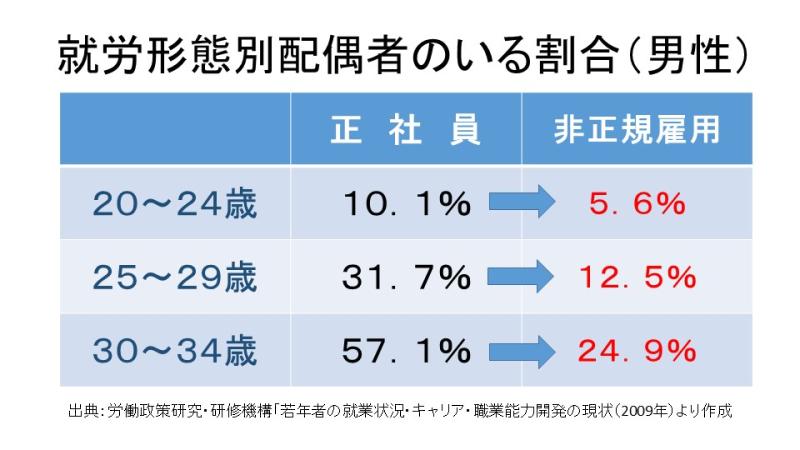 就労形態別配偶者のいる割合(男性)