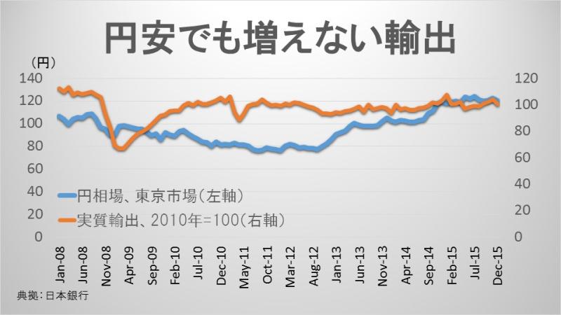 円安でも増えない輸出