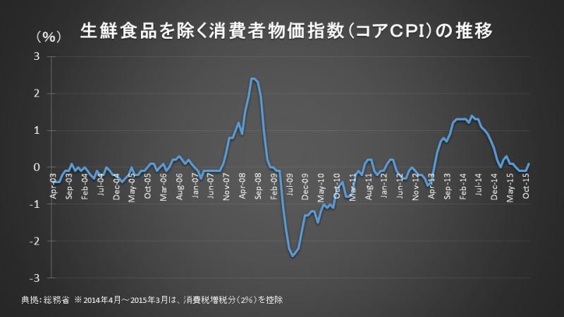 生鮮食品を除く消費者物価指数(コアCPI)の推移