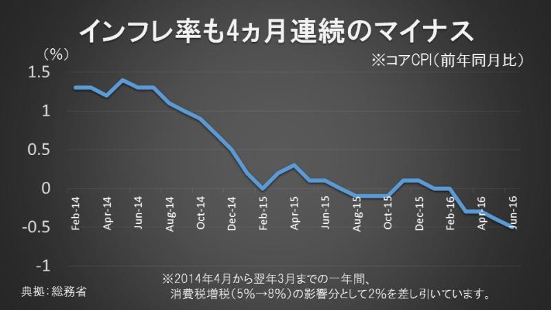 インフレ率も4ヵ月連続のマイナス